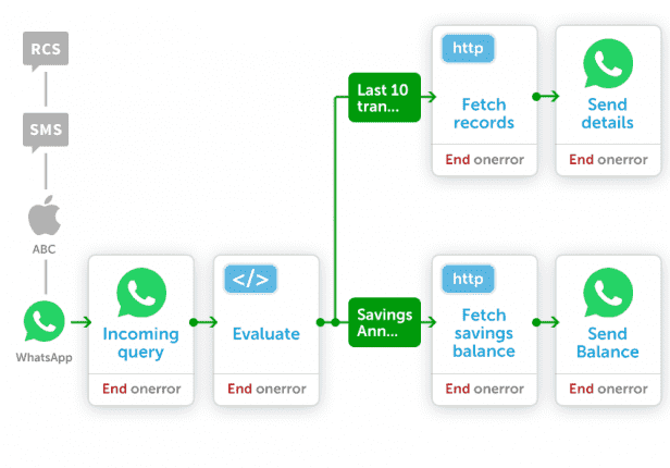 Deliver Exceptional Cx With Whatsapp Business Api Textlocal India